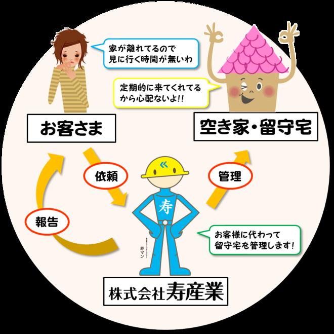 寿マンの空き家管理の仕組み-thumb-660x659-58769.png